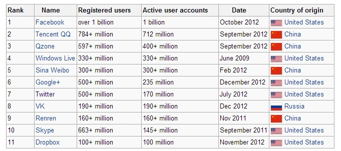This is a list of all virtual communities with more than 100 million active users.