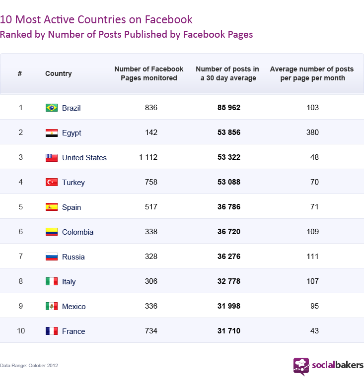 top10-mostactivecountries-socialbakers-new