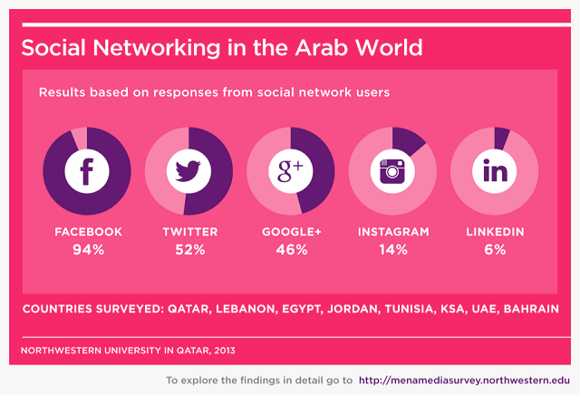 socialnetworks-Arab-middleeast