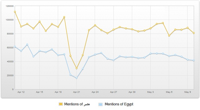 Egypt mentions on twitter April-May 2013