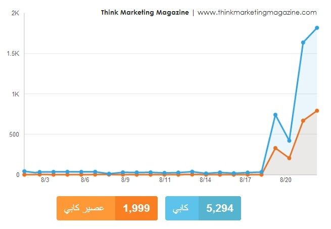 Peak for Arabic Cappy name [كابي] on 22 August with 1,817 Tweets