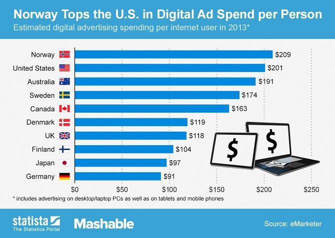 Chart: 10 Countries That Spend the Most on Digital Ads