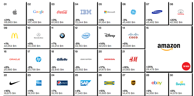 The World's Most Valuable Brands List 2014