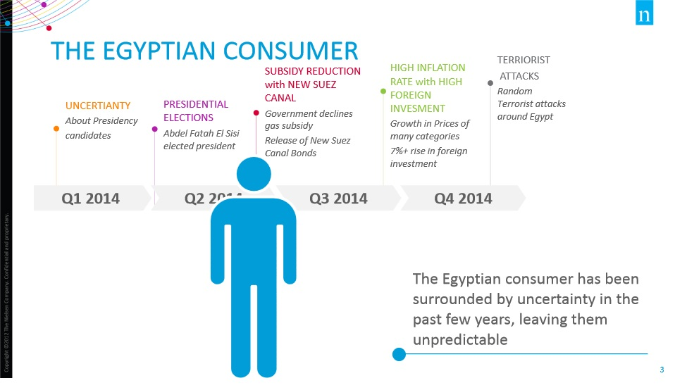 EGYPT'S CONSUMER CONFIDENCE REMAINS STABLE - Copy