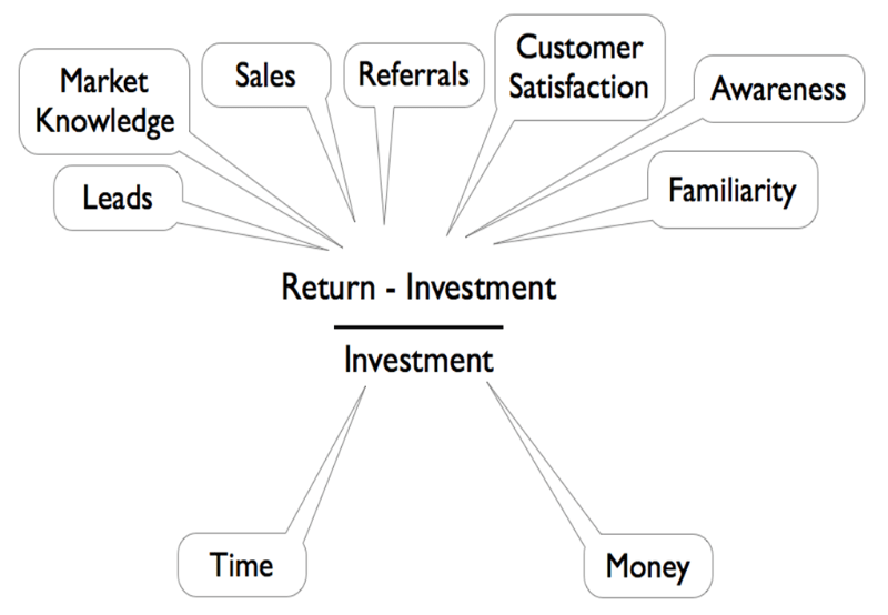 The typical equation of ROI also applies in digital media