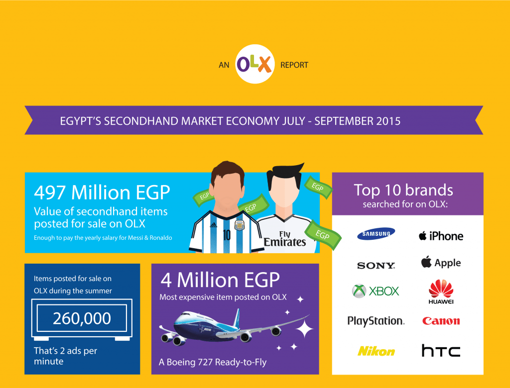 OLX secondhand economy trends in Egypt for the summer season 2015