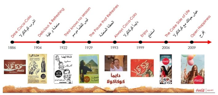 Coca-Cola Egypt launches its unified marketing campaign for its products globally under the Taste the feeling Slogan