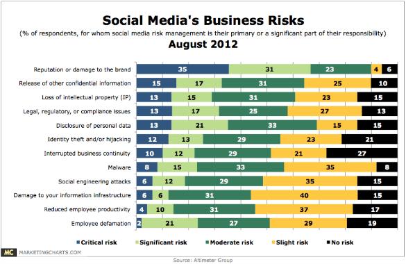 social-media-biz-risks-august2012