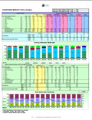 PARC ad spend report  Q3 2012- MENA