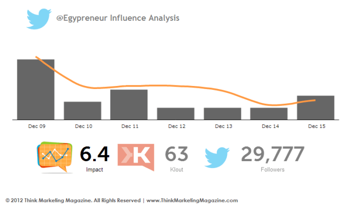 @Egypreneur Twitter Influence Analysis