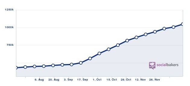 Mobinil fan page progress during 2012