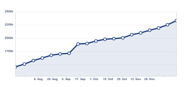 Vodafone Egypt fan page progress during 2012
