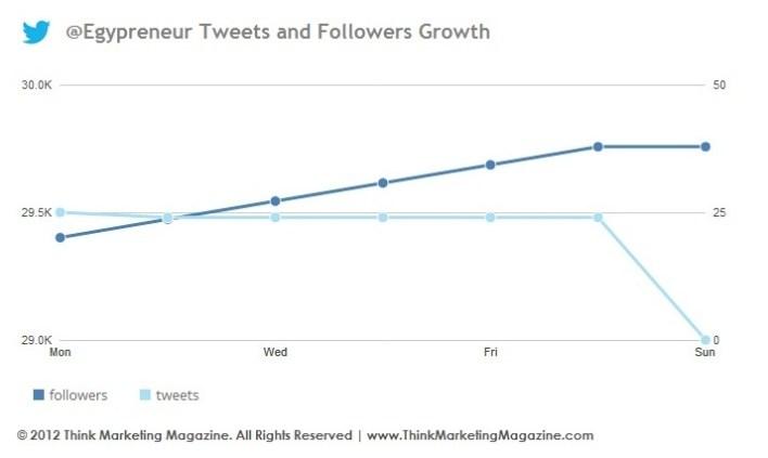 @Egypreneur Tweets - Followers Growth