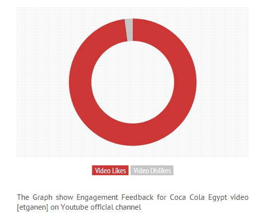 The Graph shows Engagement Feedback for Coca Cola Egypt video [etganen] on Youtube official channel