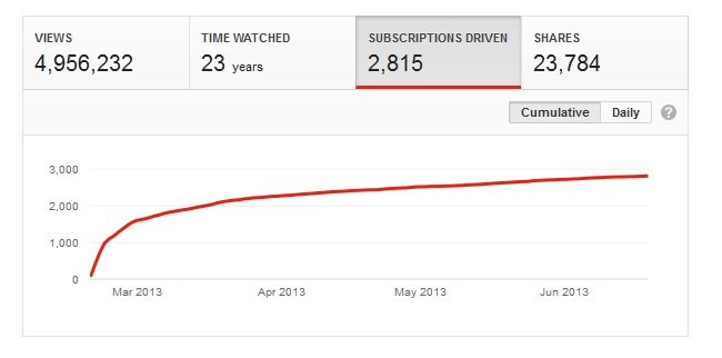 heineken-the-candidate-Video statistics Through Jun 19, 2013