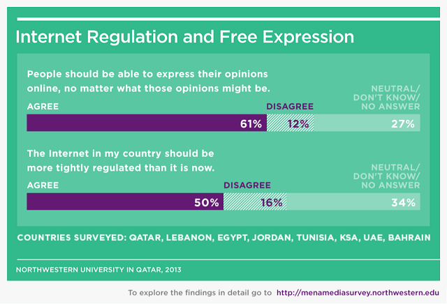 Saudi Arabia, a Wahabbist-leaning country, voiced support for free speech online