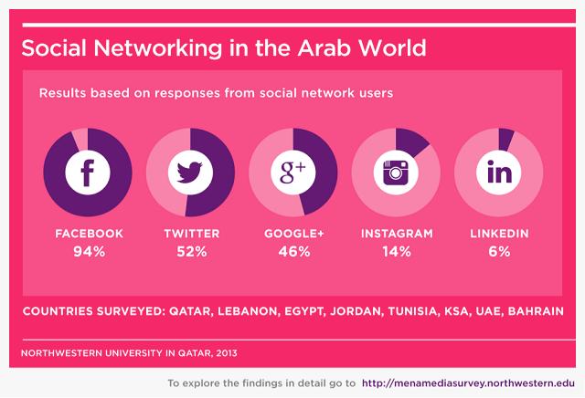 socialnetworks-Arab-middleeast
