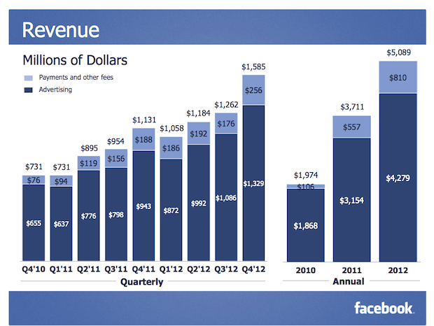 Facebook revenue in 2012 was 5.089 Billion USD