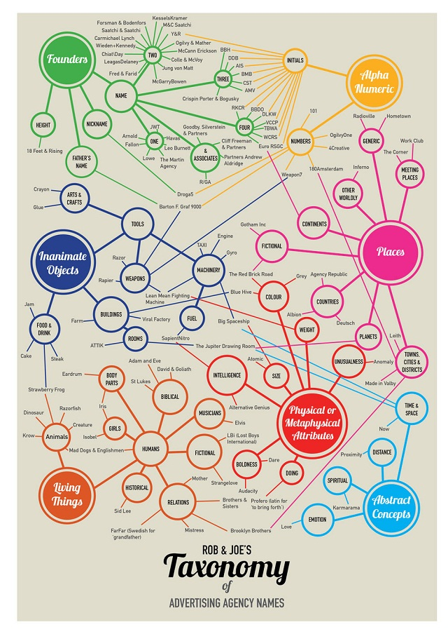 Taxonomy of Advertising Agency Names