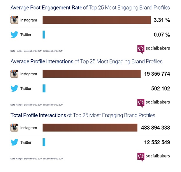 Instagram vs Twitter in Brand Engagement