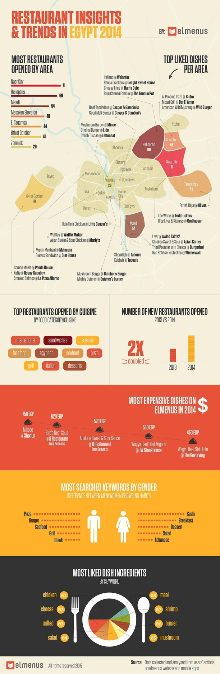 Restaurant Insights & Trends in Egypt - 2014 by elmenus com