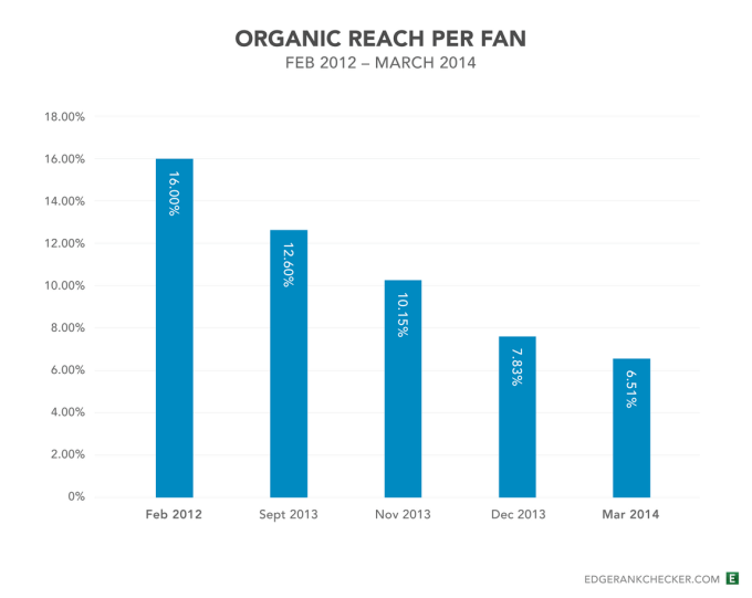 Organic reach per fan - Edge Rank Checker