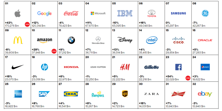 most valuable brands in the world rankings
