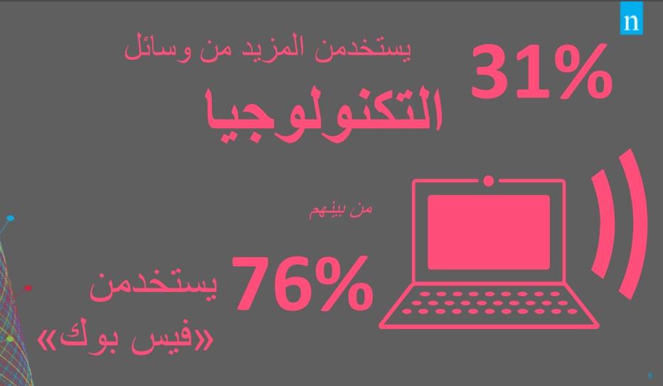 Nielsen Egyptian women minds report