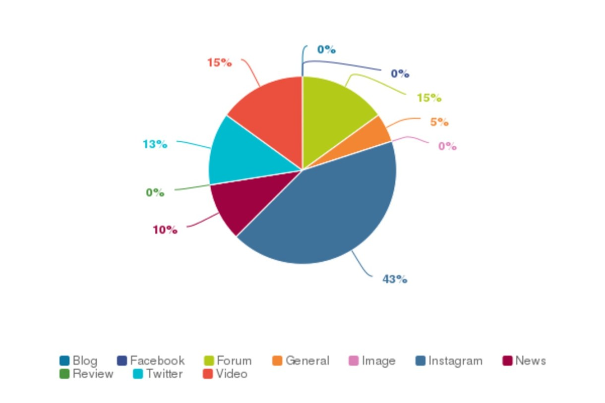 Get Social Insights – Where does your brand mentions come from