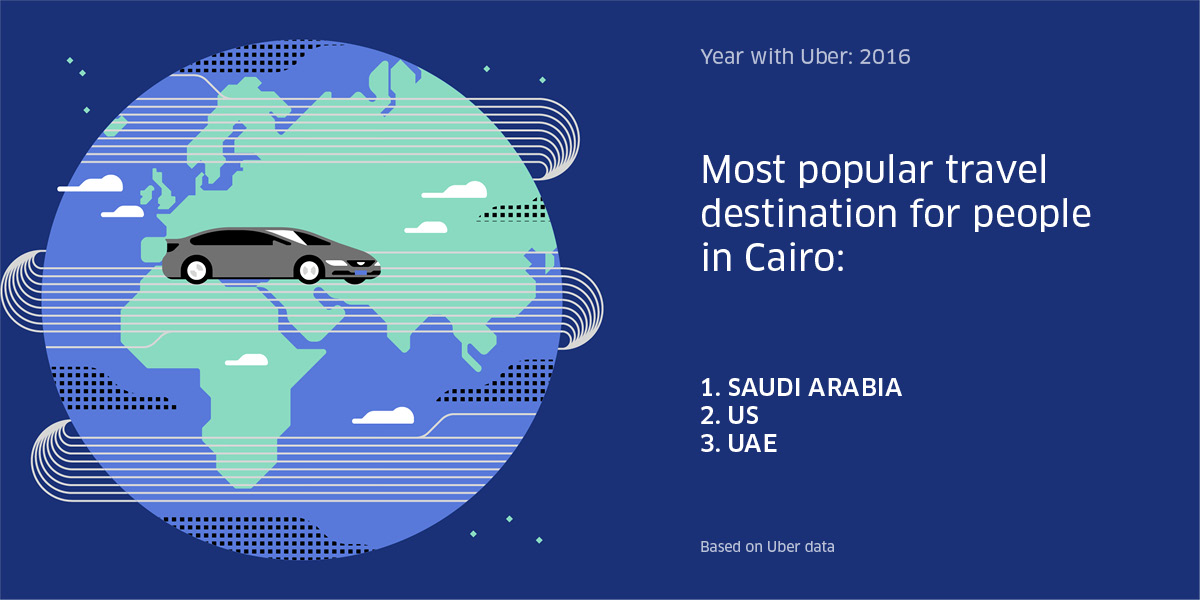 Most popular travel destination for Cairo riders