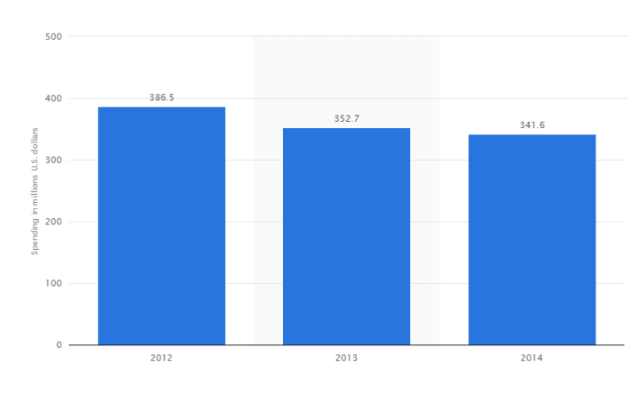 The timeline shows advertising spending of the Adidas Group in the United States from 2012 to 2014. The sporting goods manufacturer invested 386.5 million U.S. dollars in advertising in the United States in 2012. (Via Statista.com)