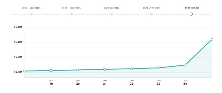 Amr Diab Fan growth on Facebook via Socialbakers Analytics