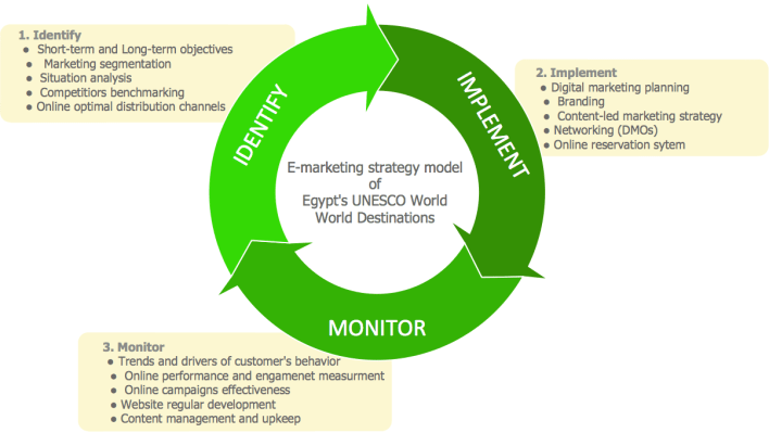 Stages for developing an e-marketing model of Egypt's UNESCO World Heritage