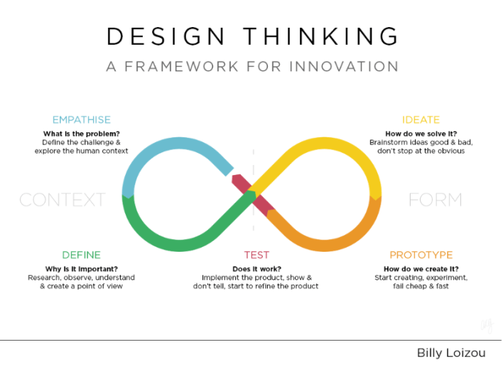 How to Design Thinking