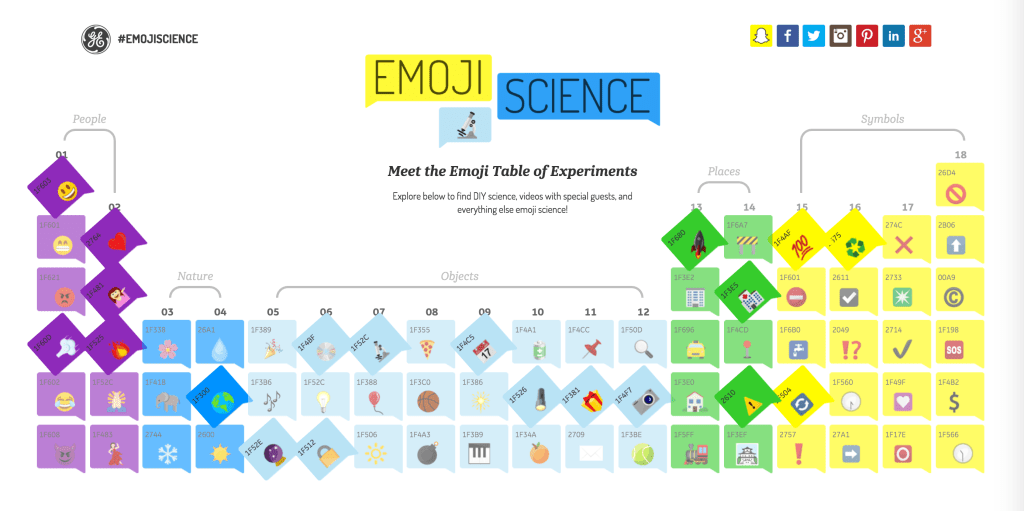 GE Emoji Table of Experiments