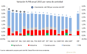 PIB anual por sector CCAA