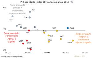 PIB cap CCAA