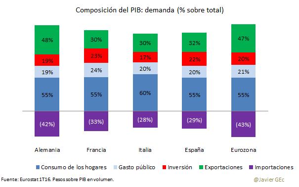 Comp PIB 1T16 demanda