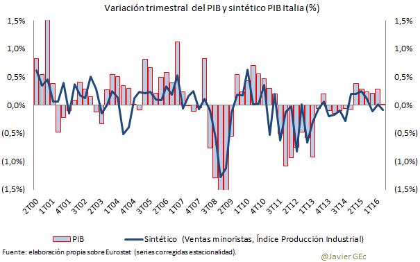 PIB e ICM + IPI ITA