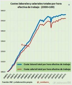 2017-06-11_11-17_Costes laborales por hora