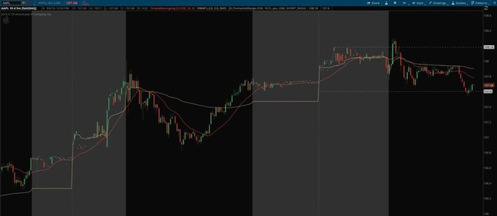 "Pre-Market High Low Range with ""Show Today Only"" ON"