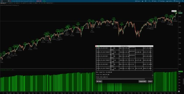 Connors and Alvarez VIX RSI strategy for thinkorswim