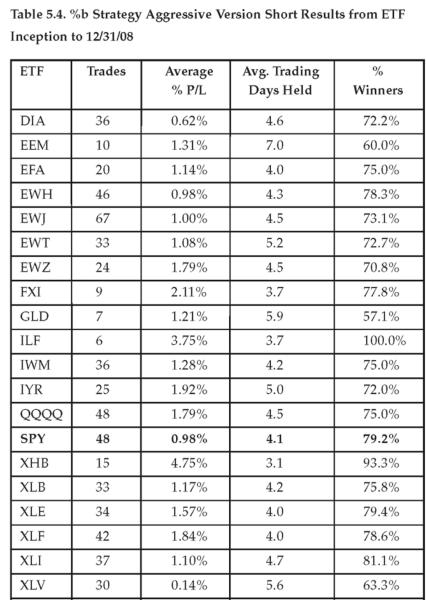 Bollinger Percent B %b - short-aggressive results