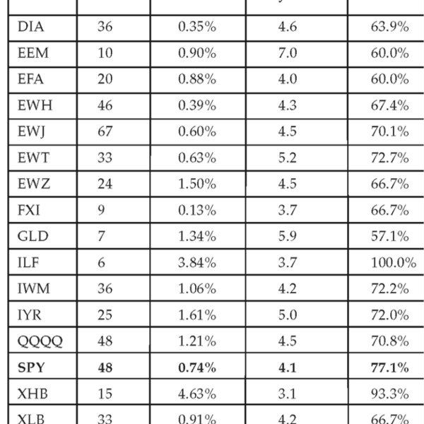 Bollinger Percent B %b - short-normal