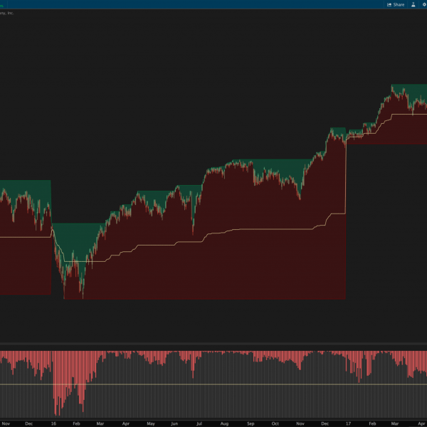 Reclimb & Pullback Indicator for ThinkOrSwim 3