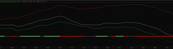 comparative tick indicator for thinkorswim