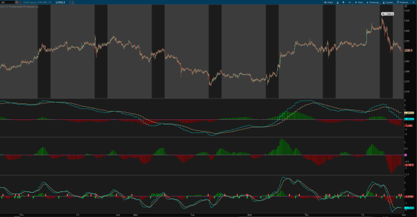 multiple time frame MACD indicator for thinkorswim - 5 minute chart with 60 30 and 15