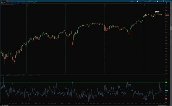 put/call ratio indicator for thinkorswim example chart