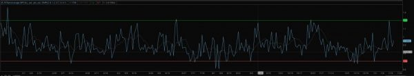 put/call ratio indicator example chart for thinkorswim