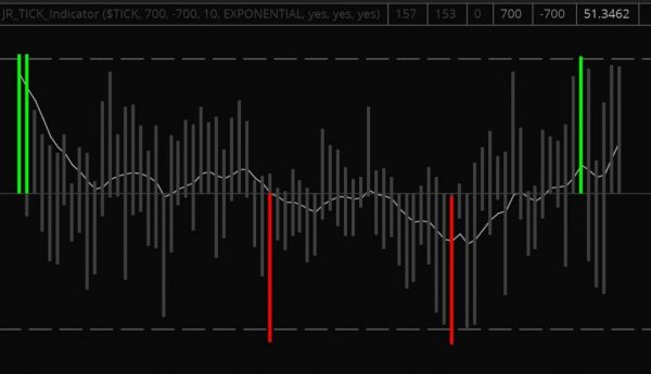 tick extreme indicator thinkorswim